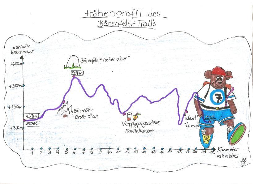 Bärenfels Ultra